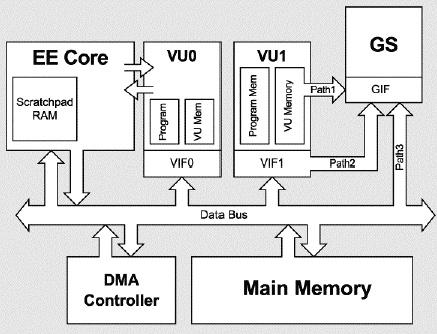 PS2 硬件架构图