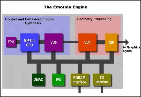 PS2 Emotion Engine