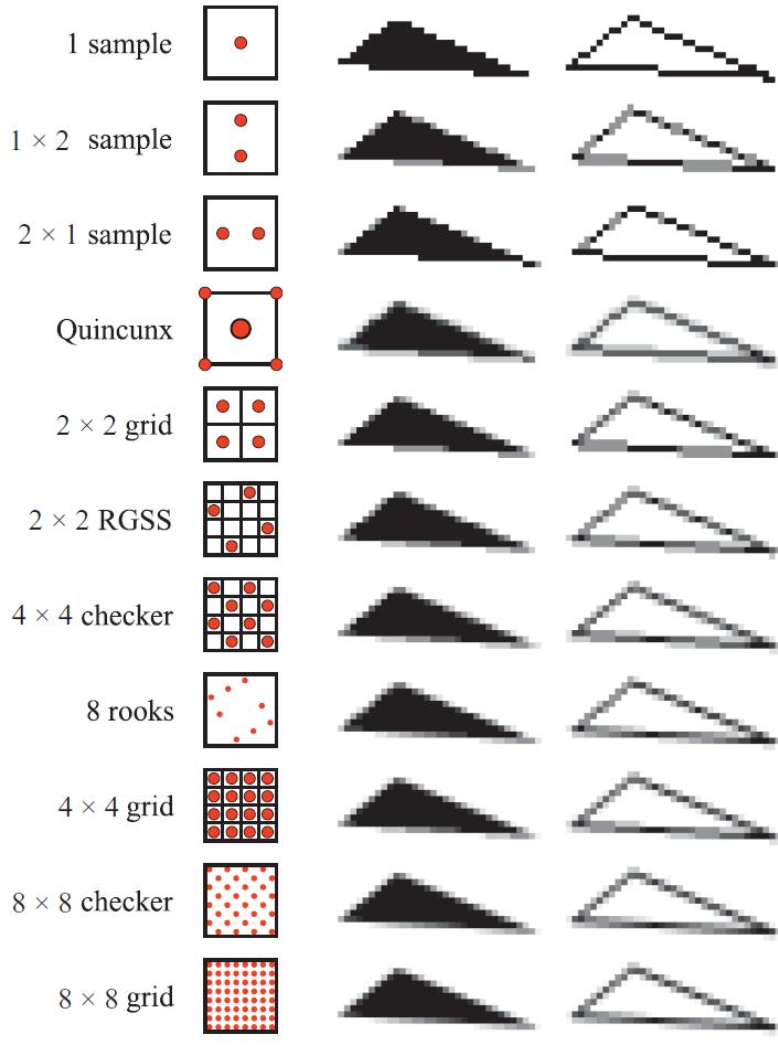 supersampling-patterns