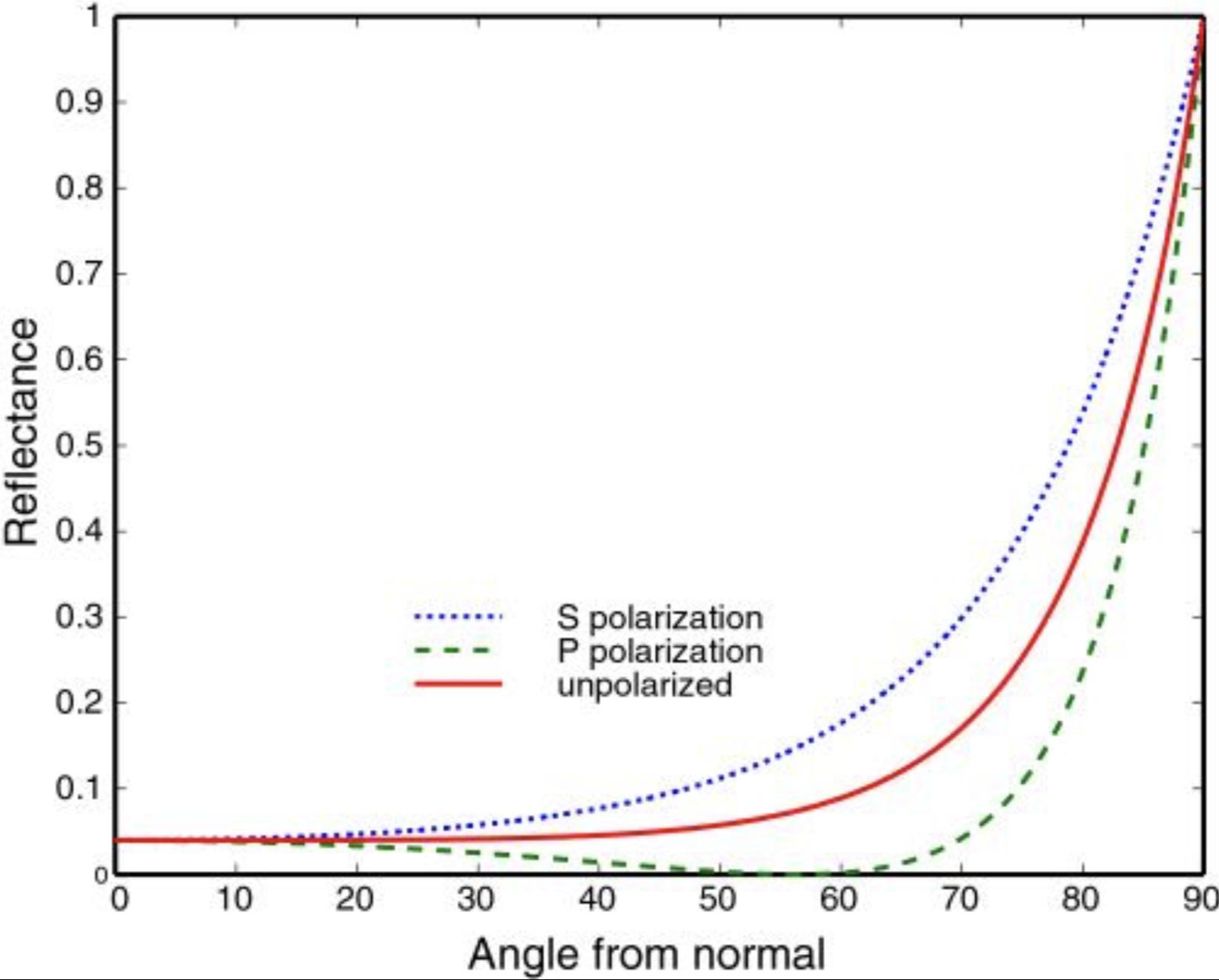 菲涅尔曲线-非金属